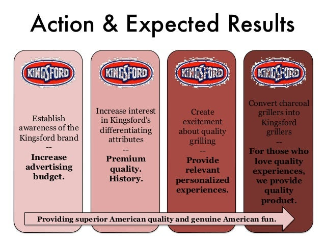 swot analysis for kingsford charcoal Free essay: analysis of kingsford charcoal (graphics not included) in this report,  we  the analysis theories used are porter's five forces, pest, and swot.