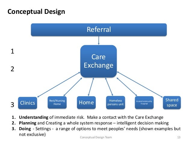 the conceptual approach to acute care Development of potentially preventable readmission measures for post-acute care   potentially preventable hospital readmission measures  approach to defining.