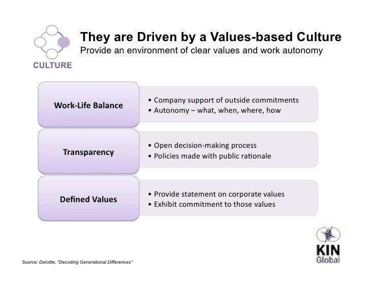 millennial culture values
