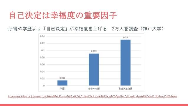 自己決定は幸福度の重要因子 所得や学歴より「自己決定」が幸福度を上げる 2万人を調査(神戸大学) http://www.kobe-u.ac.jp/research_at_kobe/NEWS/news/2018_08_30_01.html?fbc...
