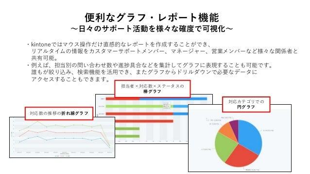 便利なグラフ・レポート機能 ~日々のサポート活動を様々な確度で可視化~ ・kintoneではマウス操作だけ直感的なレポートを作成することができ、 リアルタイムの情報をカスタマーサポートメンバー、マネージャー、営業メンバーなど様々な関係者と 共有...