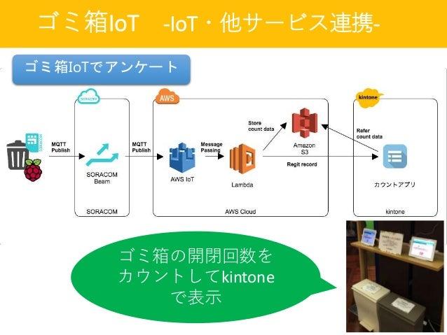 ゴミ箱IoT -IoT・他サービス連携- ゴミ箱の開閉回数を カウントしてkintone で表示 ゴミ箱IoTでアンケート