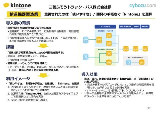 重視されたのは「使いやすさ」/ 開発の⼿軽さで「kintone」を選択輸送機器製造業 利用イメージ 課題 導入効果 導入前の背景 • 別会社だった販売会社が2006年に統合 別組織だったころの名残りで、⾏動計画や活動報告、商談管理 の方法が販...