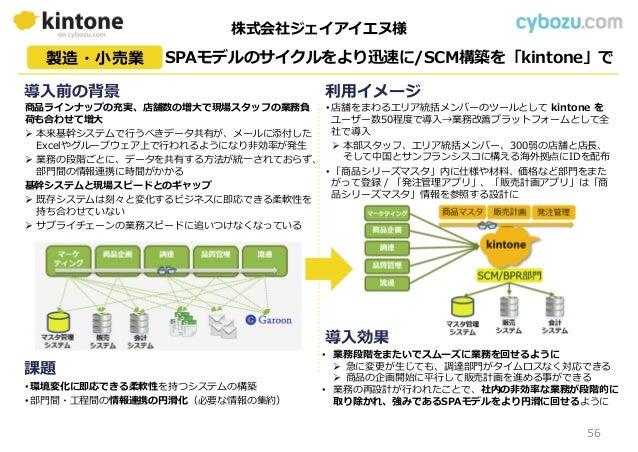 SPAモデルのサイクルをより迅速に/SCM構築を「kintone」で製造・小売業 利用イメージ 課題 導入効果 導入前の背景 商品ラインナップの充実、店舗数の増大で現場スタッフの業務負 荷も合わせて増大  本来基幹システムで⾏うべきデータ共有...