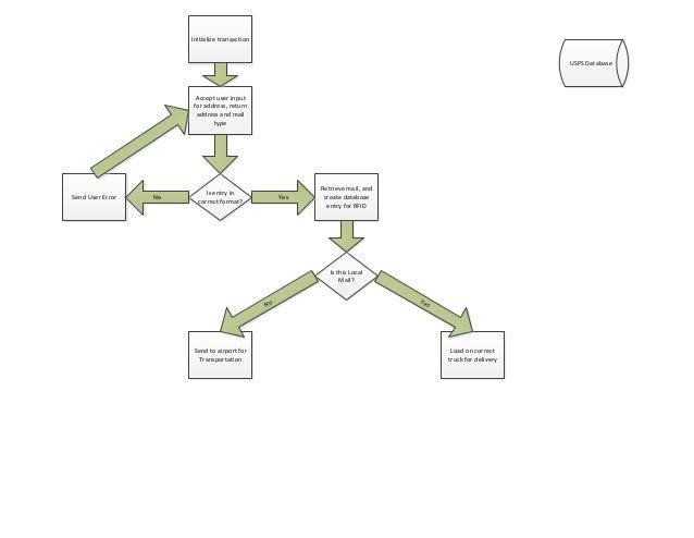 Kiosk Flow Chart