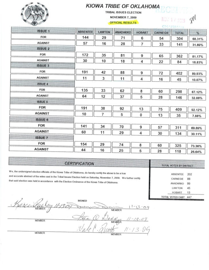 Kiowa Election Results For Issues On November 7, 2009[1]