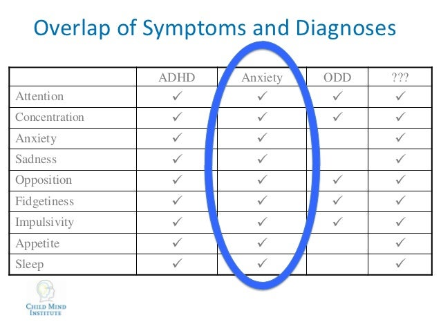 55f49d5dd126 ... 8. Overlap of Symptoms and Diagnoses ADHD Anxiety ...