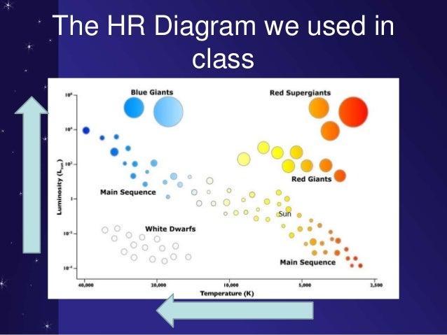 Kipp quiz retake review a more detailed example 18 the hr diagram ccuart Choice Image