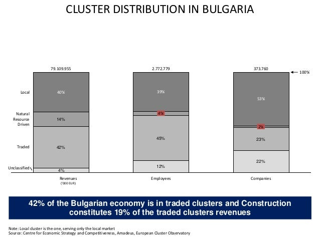 42% of the Bulgarian economy is in traded clusters and Construction constitutes 19% of the traded clusters revenues 12% 22...