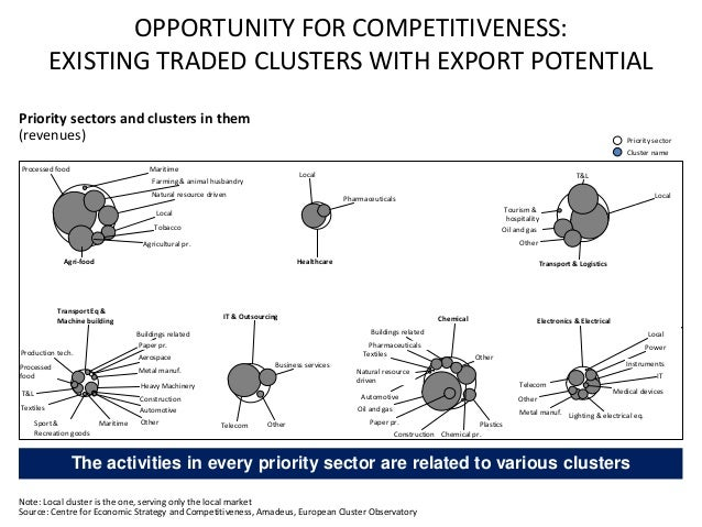 OPPORTUNITY FOR COMPETITIVENESS: EXISTING TRADED CLUSTERS WITH EXPORT POTENTIAL Note: Local cluster is the one, serving on...