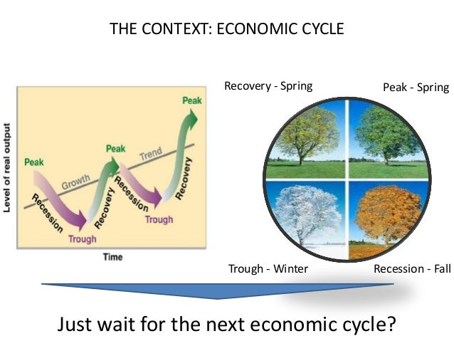 THE CONTEXT: ECONOMIC CYCLE Recovery - Spring Peak - Spring Recession - FallTrough - Winter Just wait for the next economi...