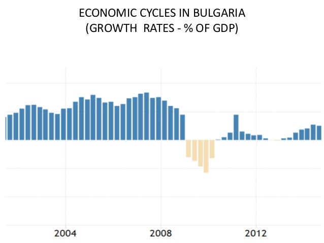 ECONOMIC CYCLES IN BULGARIA (GROWTH RATES - % OF GDP)