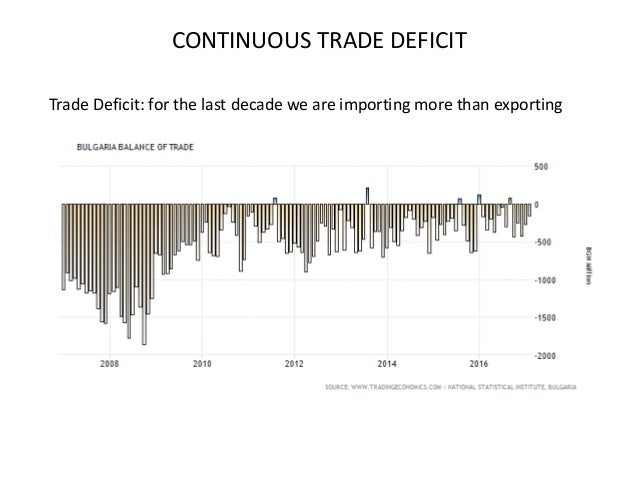 CONTINUOUS TRADE DEFICIT Trade Deficit: for the last decade we are importing more than exporting