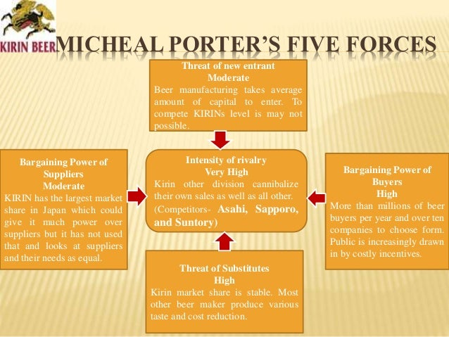 MICHEAL PORTER'S FIVE FORCES Threat of new entrant Moderate Beer manufacturing takes average amount of capital to enter. T...