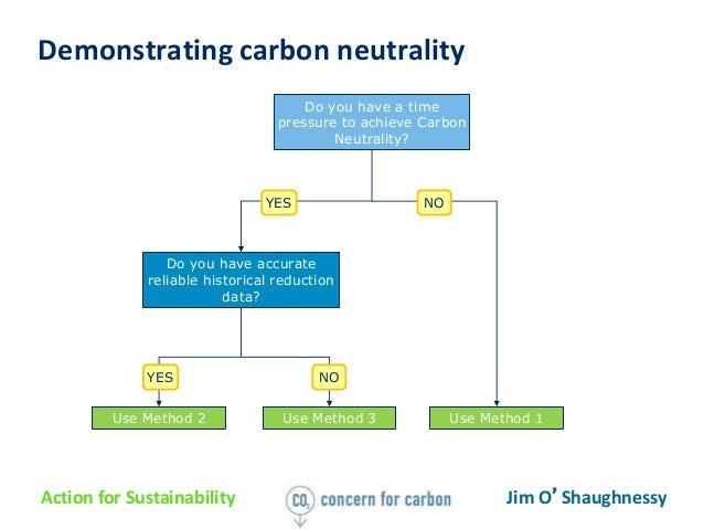 how to go carbon neutral
