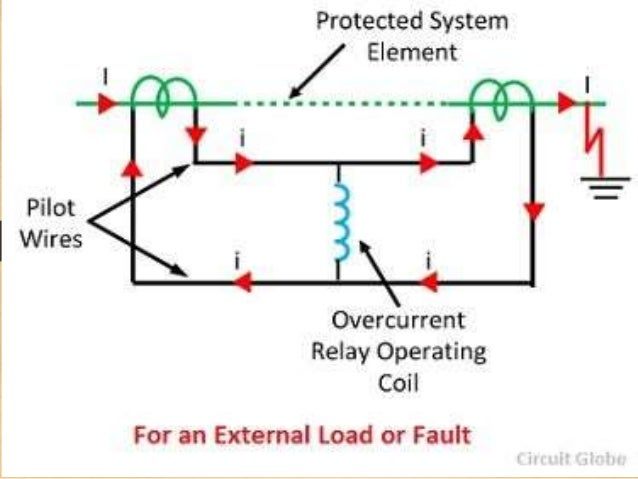 Differential protection relay 7 asfbconference2016 Gallery