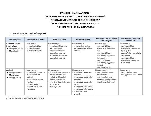 KISI-KISI UJIAN NASIONAL SMA/MA 2015-2016 KISI-KISI UJIAN NASIONAL SEKOLAH MENENGAH ATAS/MADRASAH ALIYAH/ SEKOLAH MENENGAH...