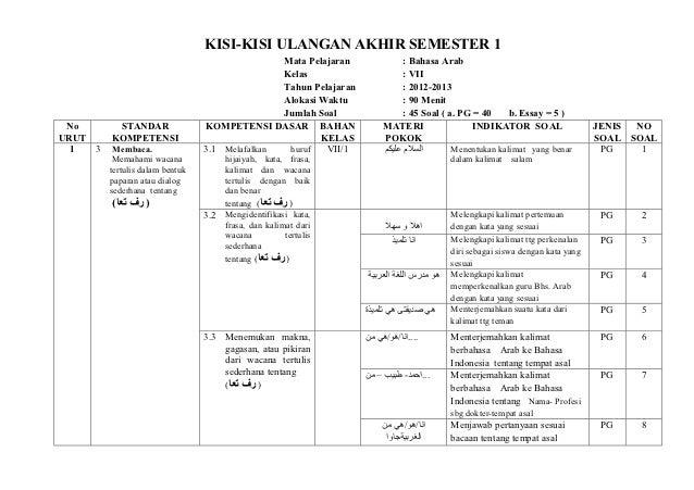 Soal Essay Bahasa Indonesia Kelas 7 Semester 1 - Dunia ...