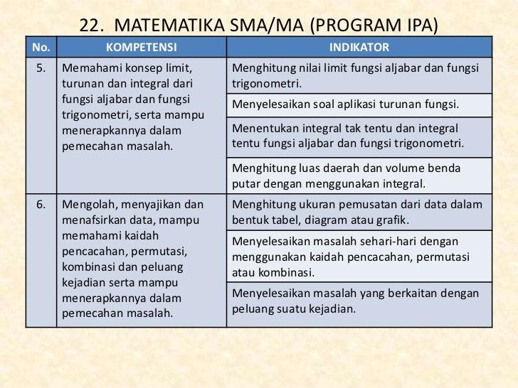 Kisi Kisi Ujian Nasional Matematika Sma Ma