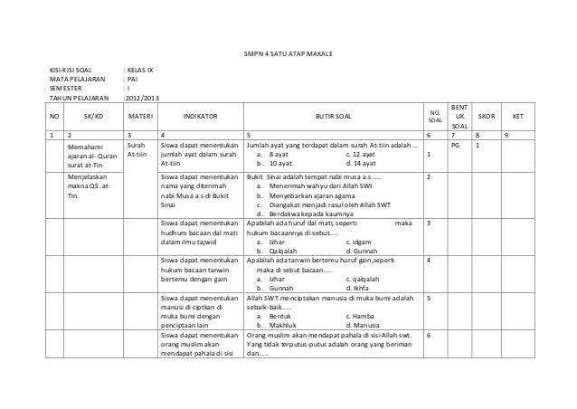 SMPN 4 SATU ATAP MAKALEKISI-KISI SOAL          : KELAS IXMATA PELAJARAN          : PAISEMESTER                :ITAHUN PELA...