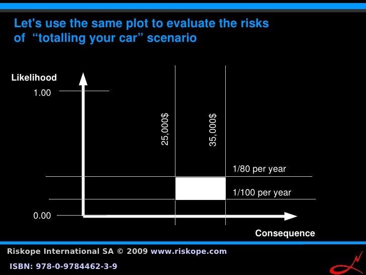 "Let'susethesameplottoevaluatetherisks  of""totallingyourcar""scenario   Likelihood        1.00                ..."