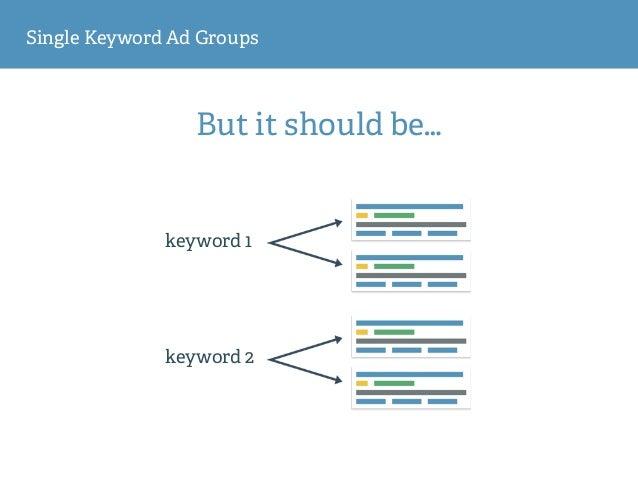 Single Keyword Ad Groups But it should be… keyword 1 keyword 2