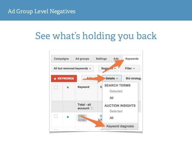 Ad Group Level Negatives See what's holding you back
