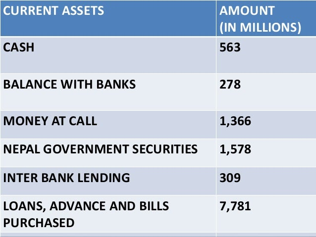 CURRENT ASSETS CASH  AMOUNT (IN MILLIONS) 563  BALANCE WITH BANKS  278  MONEY AT CALL  1,366  NEPAL GOVERNMENT SECURITIES ...