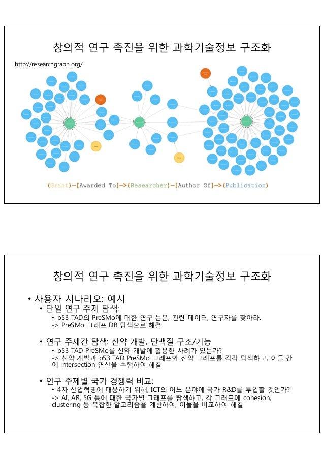 공공기술사업화 플랫폼 구축 ICT 기반 사회문제 해결 창업생태계 조성 SW/ICT 인프라 구축 3시기(2012년-2017년) 24  과학기술의 사회수요, 학술연구, 정부의제 군집 언론이슈 학술연구 정부의제 2시기 (2...