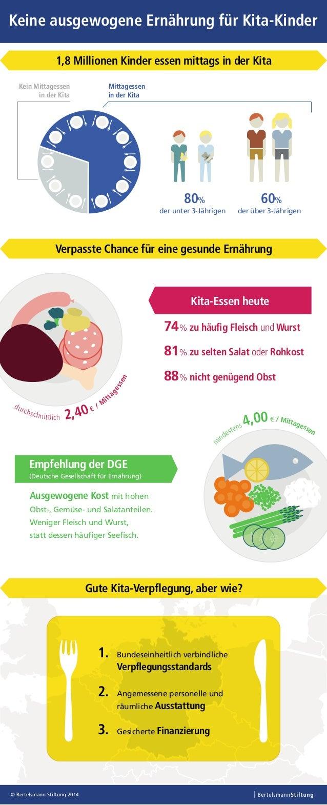 60% der über 3-Jährigen 80% der unter 3-Jährigen Kein Mittagessen in der Kita Mittagessen in der Kita © Bertelsmann Stiftu...