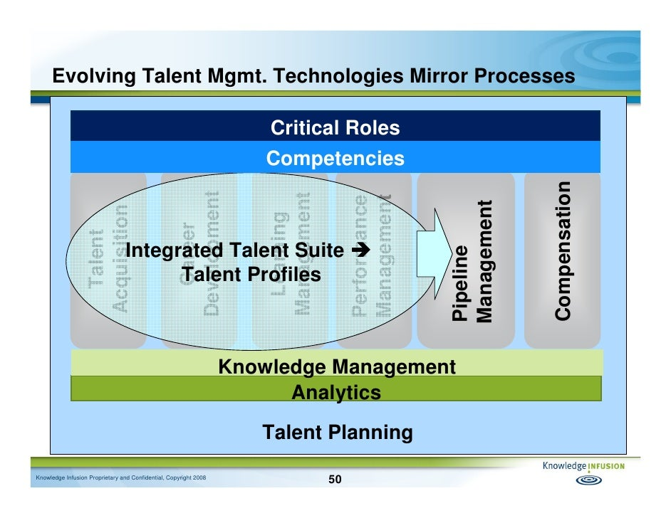how to develop talent management strategy