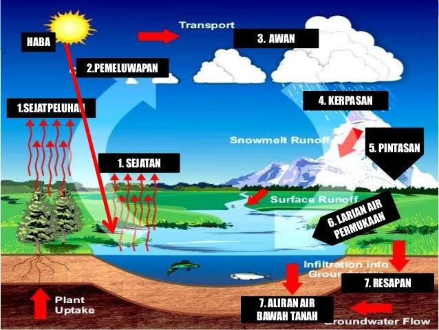 Kitaran hidrologi Slide 3