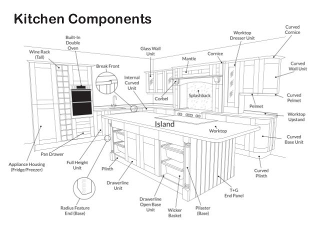 kitchen cabinet components kitchen components diagram 18365
