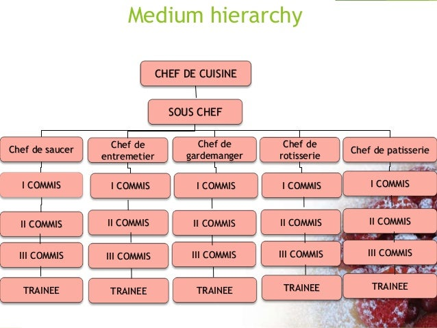 Restaurant Kitchen Organization Chart kitchen dep
