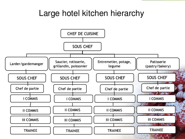 Restaurant Kitchen Organizational Chart perfect restaurant kitchen hierarchy organization chart for small
