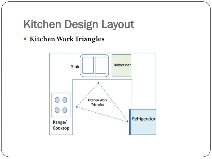 Kitchen design for Kitchen design triangle