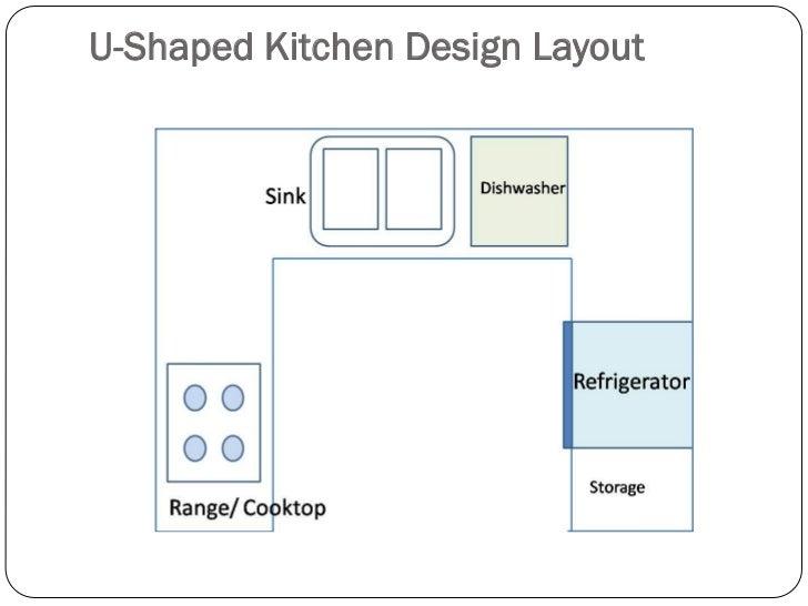 U Shaped Kitchen Design Layout ...