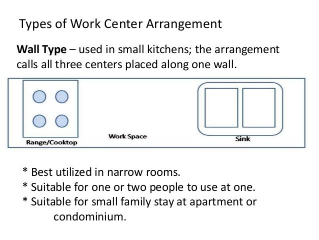 4. Types Of Work Center ...