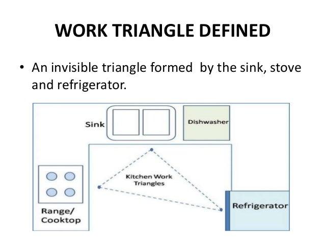 WORK TRIANGLE .