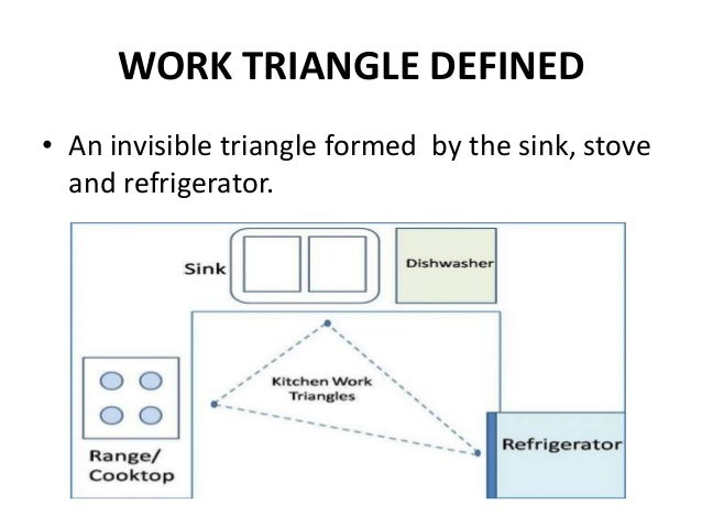 Kitchen layouts module 9 management of food preparation for Kitchen work triangle