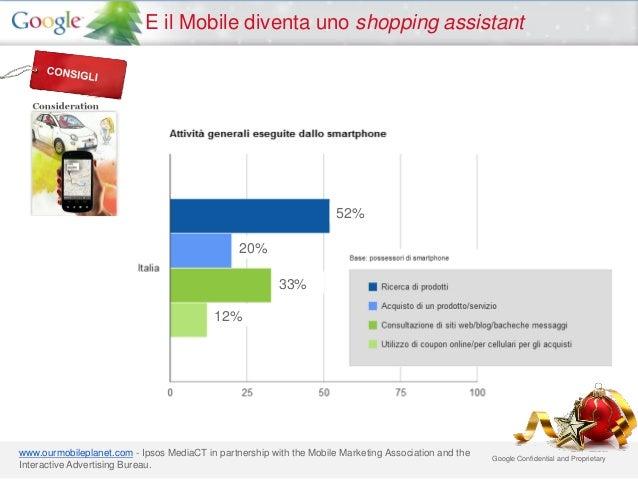 E il Mobile diventa uno shopping assistant                                                                      52%       ...