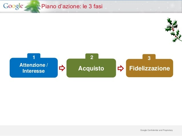 Piano d'azione: le 3 fasi     1                       2                 3Attenzione / Interesse              Acquisto     ...