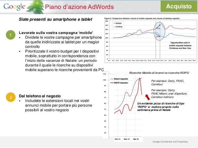 Piano d'azione AdWords                                               Acquisto    Siate presenti su smartphone e tablet    ...