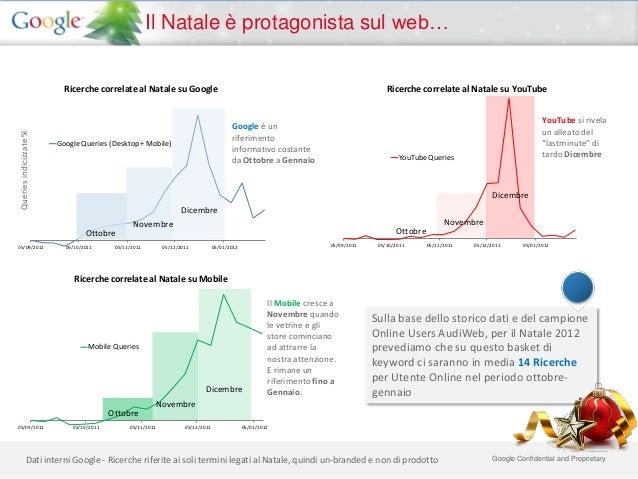 Il Natale è protagonista sul web…                           Ricerche correlate al Natale su Google                        ...