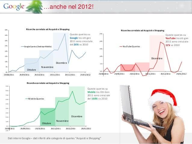 …anche nel 2012!                          Ricerche legate ad acquisti e Shopping                        Ricerche correlate...