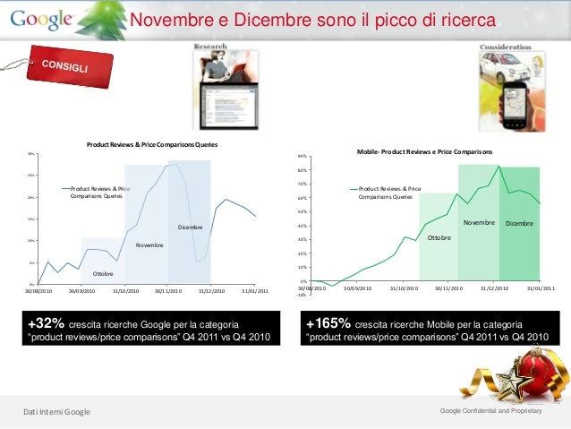 Novembre e Dicembre sono il picco di ricerca                   Product Reviews & Price Comparisons Queries 30%            ...