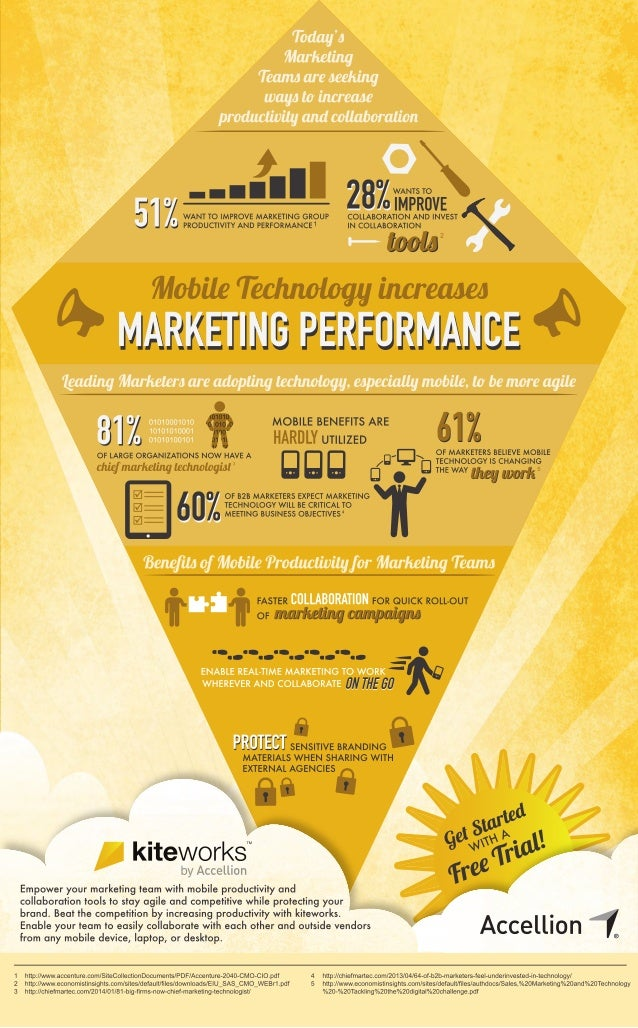 Mobile Productivity for Marketing Teams