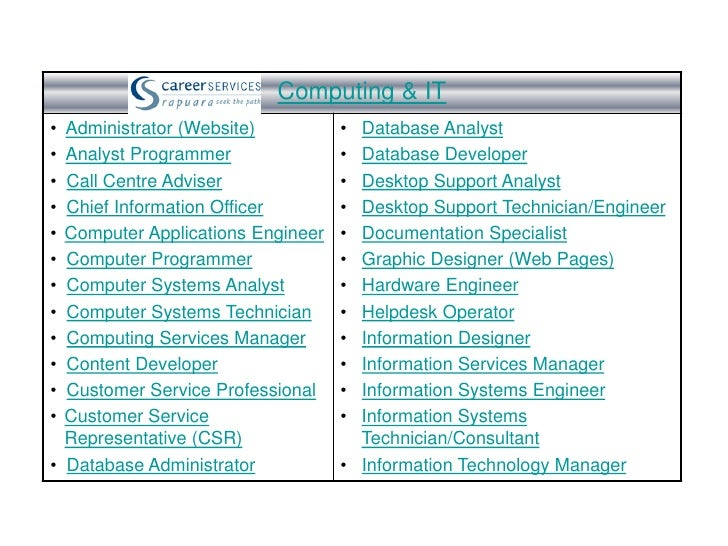 Computing & IT• Administrator (Website)          • Database Analyst• Analyst Programmer               • Database Developer...