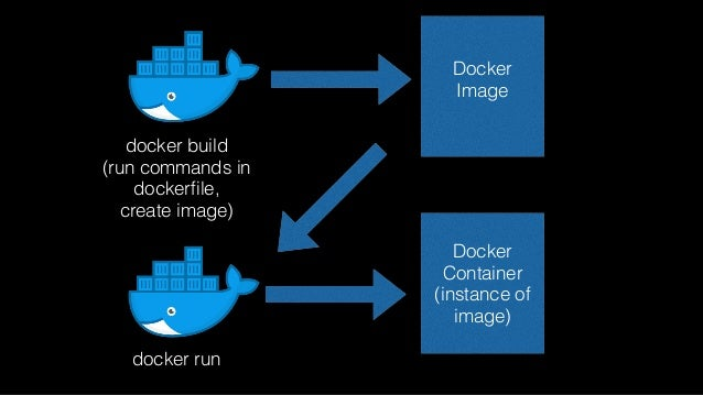 Copy all files from CWD of  host to /src of container Dockerfile