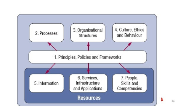 seven steps for effective enterprise risk The council endorses the enterprise risk management (erm) model, which   process for managing risks – an effective process that can be applied  31000: 2009, seven-step process, as outlined in the diagram below.
